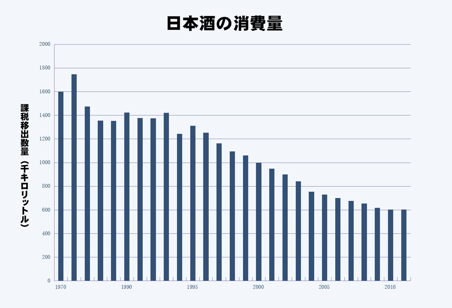 【ビギナーコラム第一回】日本酒の消費量はピーク時の65.9%もの激減!?しかし...:萩野酒造株式会社